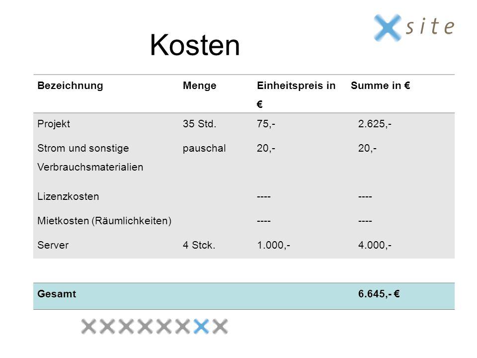 Kosten BezeichnungMenge Einheitspreis in € Summe in € Projekt35 Std.75,-2.625,- Strom und sonstige Verbrauchsmaterialien pauschal20,- Lizenzkosten---- Mietkosten (Räumlichkeiten)---- Server4 Stck.1.000,-4.000,- Gesamt6.645,- €