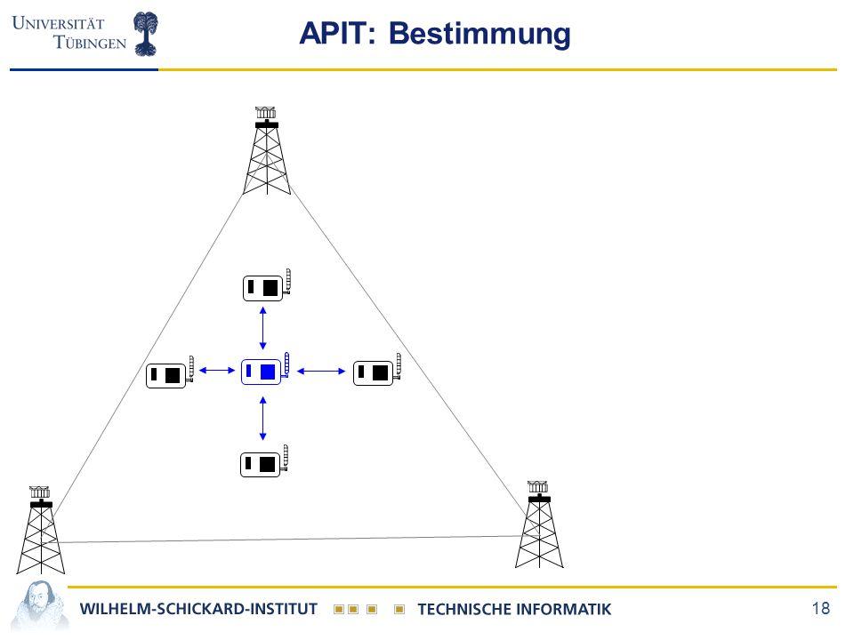 18 APIT: Bestimmung