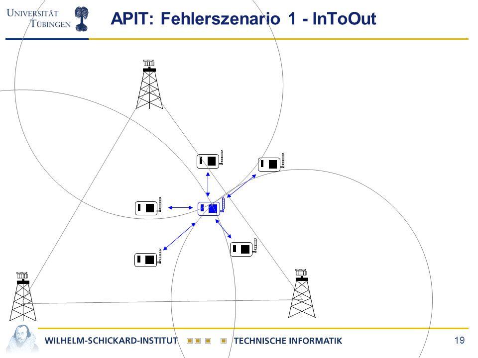 19 APIT: Fehlerszenario 1 - InToOut