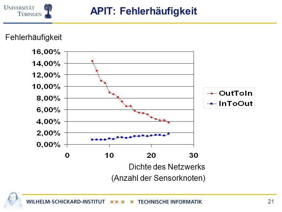 21 APIT: Fehlerhäufigkeit Fehlerhäufigkeit Dichte des Netzwerks (Anzahl der Sensorknoten)