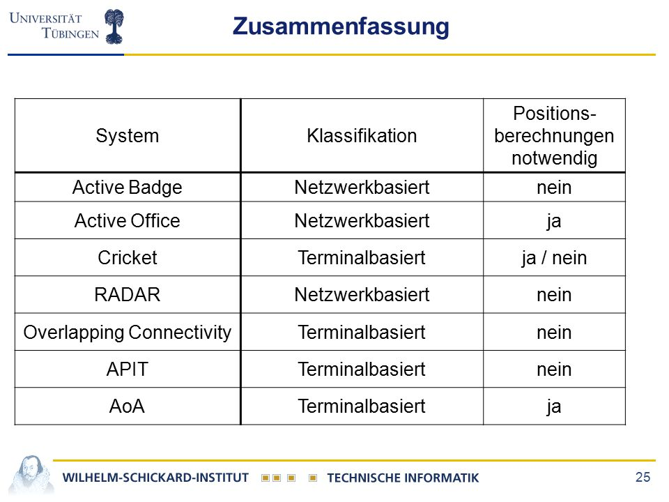 25 Zusammenfassung SystemKlassifikation Positions- berechnungen notwendig Active BadgeNetzwerkbasiertnein Active OfficeNetzwerkbasiertja CricketTerminalbasiertja / nein RADARNetzwerkbasiertnein Overlapping ConnectivityTerminalbasiertnein APITTerminalbasiertnein AoATerminalbasiertja