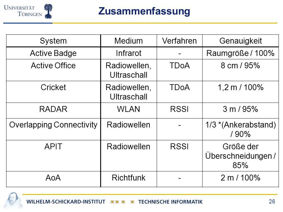26 Zusammenfassung SystemMediumVerfahrenGenauigkeit Active BadgeInfrarot-Raumgröße / 100% Active OfficeRadiowellen, Ultraschall TDoA8 cm / 95% CricketRadiowellen, Ultraschall TDoA1,2 m / 100% RADARWLANRSSI3 m / 95% Overlapping ConnectivityRadiowellen-1/3 *(Ankerabstand) / 90% APITRadiowellenRSSIGröße der Überschneidungen / 85% AoARichtfunk-2 m / 100%