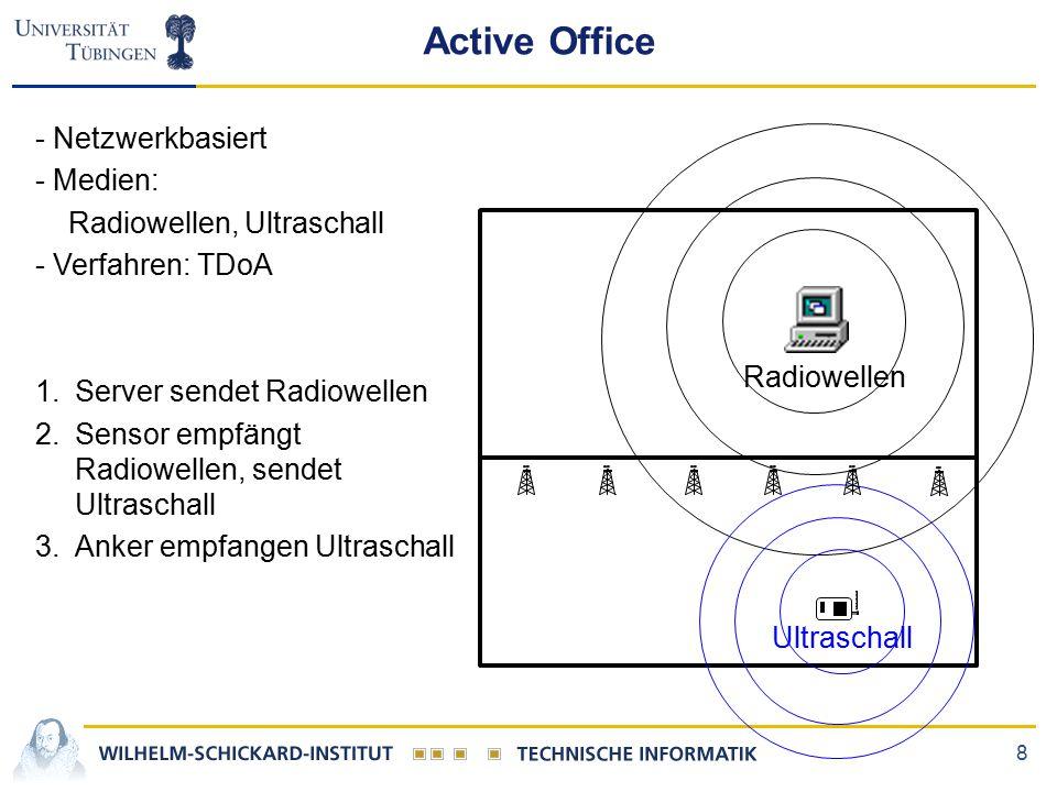 8 Active Office - Netzwerkbasiert - Medien: Radiowellen, Ultraschall - Verfahren: TDoA 1.Server sendet Radiowellen 2.Sensor empfängt Radiowellen, sendet Ultraschall 3.Anker empfangen Ultraschall Radiowellen Ultraschall