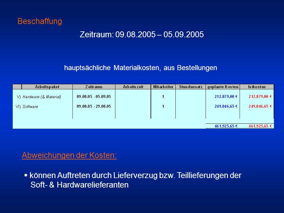 Beschaffung Zeitraum: 09.08.2005 – 05.09.2005 hauptsächliche Materialkosten, aus Bestellungen Abweichungen der Kosten:  können Auftreten durch Liefer