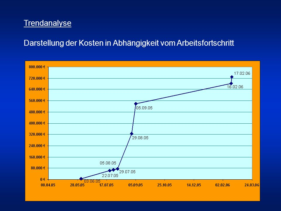 Trendanalyse Darstellung der Kosten in Abhängigkeit vom Arbeitsfortschritt