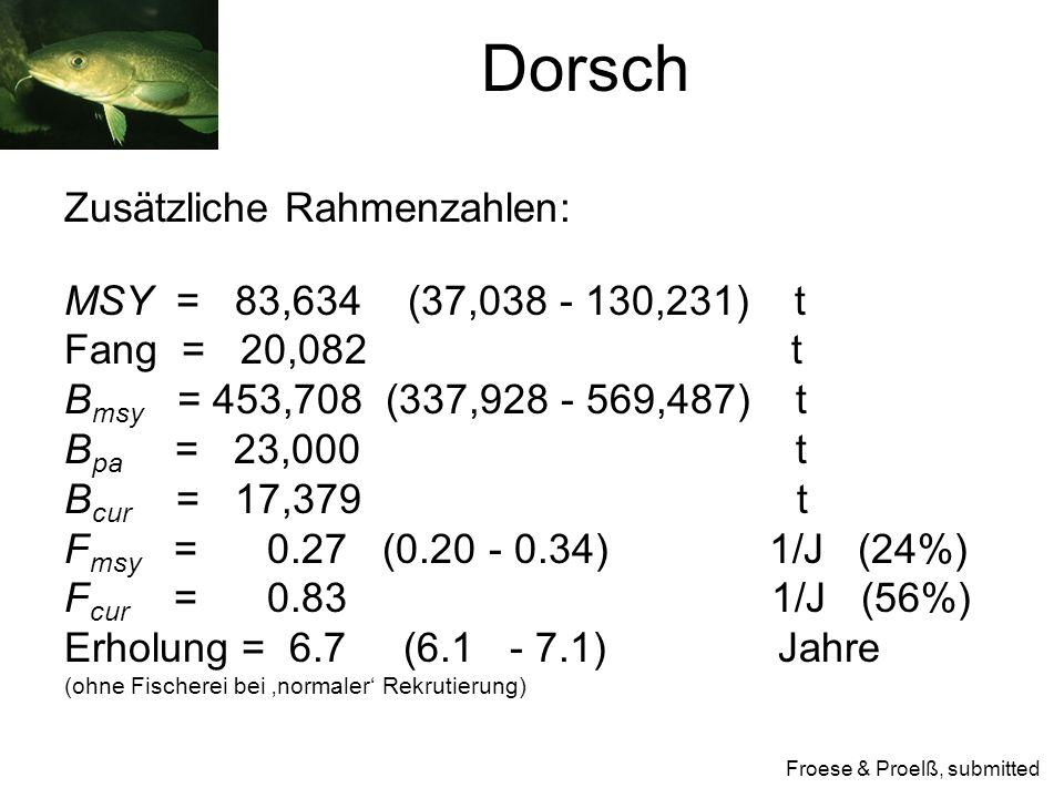 Zusätzliche Rahmenzahlen: MSY = 83,634 (37,038 - 130,231) t Fang = 20,082 t B msy = 453,708 (337,928 - 569,487) t B pa = 23,000 t B cur = 17,379 t F msy = 0.27 (0.20 - 0.34) 1/J (24%) F cur = 0.83 1/J (56%) Erholung = 6.7 (6.1 - 7.1) Jahre (ohne Fischerei bei 'normaler' Rekrutierung) Froese & Proelß, submitted