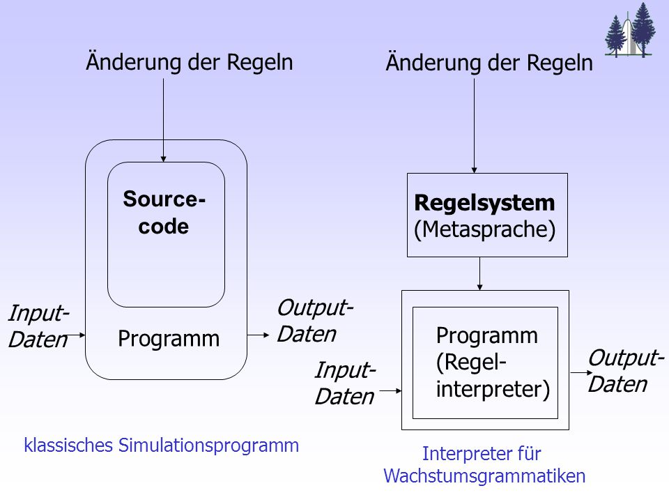 Änderung der Regeln Source- code Programm Input- Daten Output- Daten Programm (Regel- interpreter) klassisches Simulationsprogramm Änderung der Regeln Regelsystem (Metasprache) Input- Daten Output- Daten Interpreter für Wachstumsgrammatiken