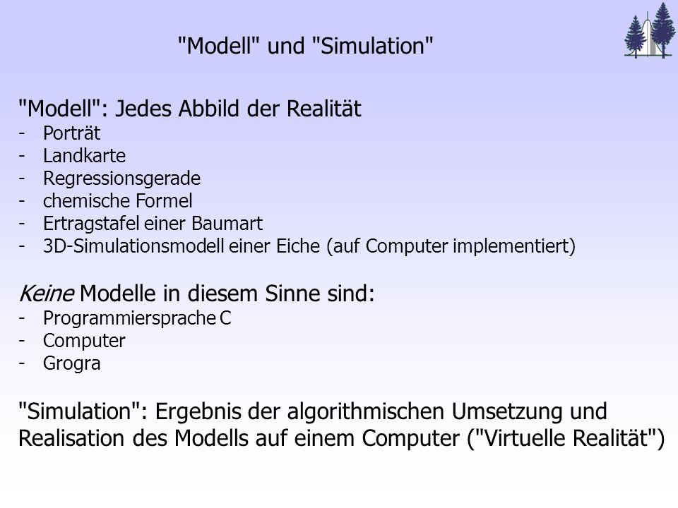 Modell und Simulation Modell : Jedes Abbild der Realität - Porträt - Landkarte - Regressionsgerade - chemische Formel - Ertragstafel einer Baumart - 3D-Simulationsmodell einer Eiche (auf Computer implementiert) Keine Modelle in diesem Sinne sind: - Programmiersprache C - Computer - Grogra Simulation : Ergebnis der algorithmischen Umsetzung und Realisation des Modells auf einem Computer ( Virtuelle Realität )