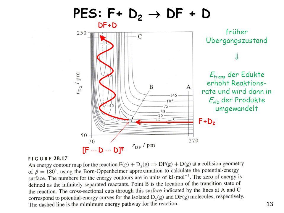 13 PES: F+ D 2  DF + D F+D 2 DF+D [F ··· D ··· D] ‡ früher Übergangszustand  E trans der Edukte erhöht Reaktions- rate und wird dann in E vib der Pr