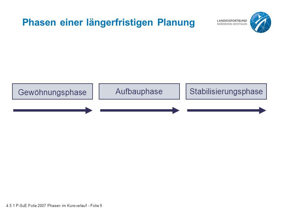 Phasen einer längerfristigen Planung 4.5.1 P-SuE Folie 2007 Phasen im Kursverlauf - Folie 9 Gewöhnungsphase AufbauphaseStabilisierungsphase