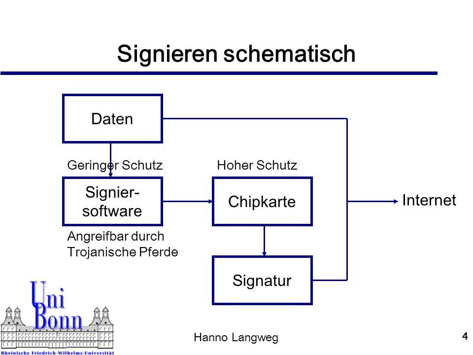 Hanno Langweg 5 Schutzbedürfnisse Signaturkarte Vertraulichkeit des Signaturschlüssels Vertraulichkeit der PIN Signierumgebung Integrität zu signierender Daten Integrität an die Signaturkarte übertragener Daten Vertraulichkeit der PIN Nutzung nur durch berechtigten Benutzer