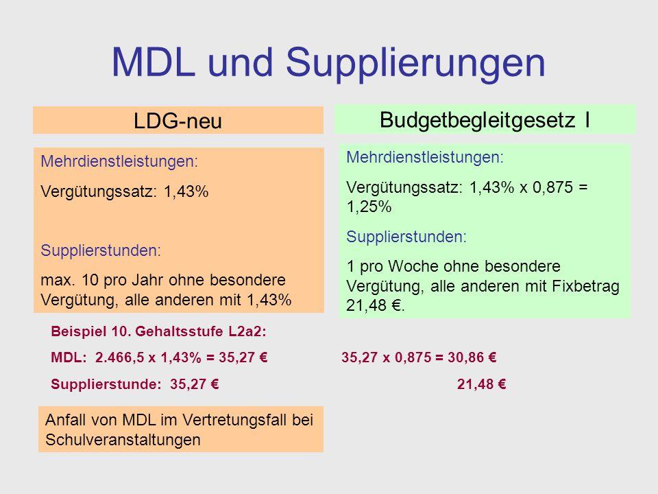 MDL und Supplierungen Mehrdienstleistungen: Vergütungssatz: 1,43% Supplierstunden: max. 10 pro Jahr ohne besondere Vergütung, alle anderen mit 1,43% M
