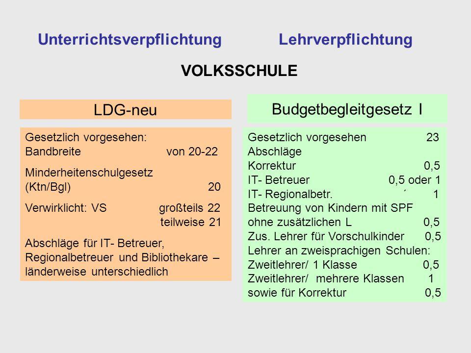 Unterrichtsverpflichtung Gesetzlich vorgesehen: Bandbreite von 20-22 Minderheitenschulgesetz (Ktn/Bgl) 20 Verwirklicht: VS großteils 22 teilweise 21 A