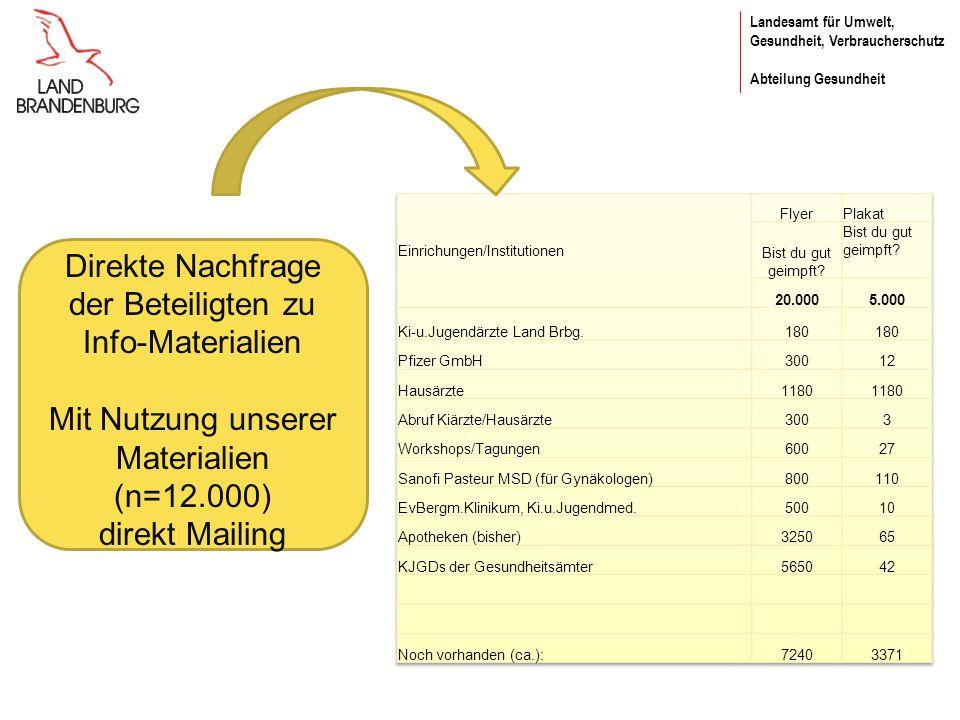 Landesamt für Umwelt, Gesundheit, Verbraucherschutz Abteilung Gesundheit Direkte Nachfrage der Beteiligten zu Info-Materialien Mit Nutzung unserer Materialien (n=12.000) direkt Mailing