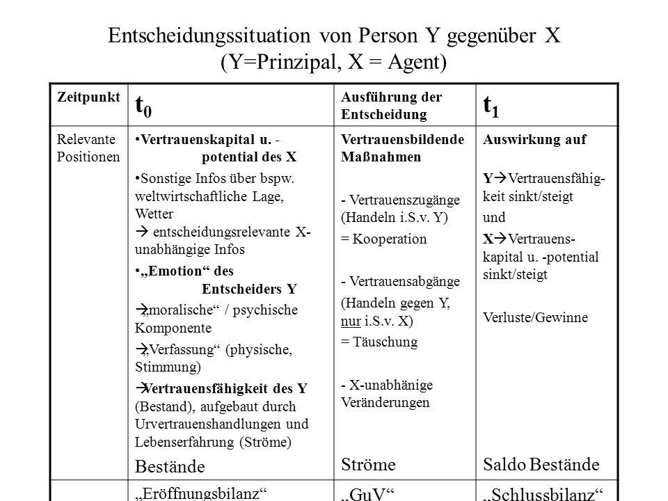 Entscheidungssituation von Person Y gegenüber X (Y=Prinzipal, X = Agent) Zeitpunkt t0t0 Ausführung der Entscheidung t1t1 Relevante Positionen Vertraue