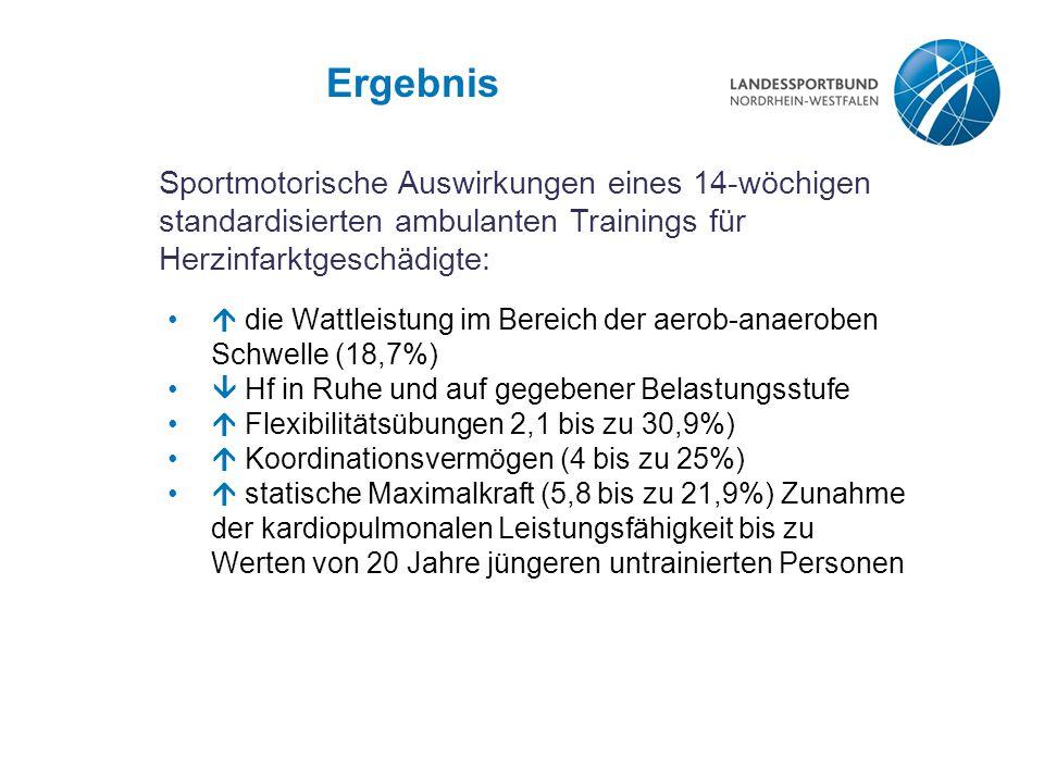 Ergebnis  die Wattleistung im Bereich der aerob-anaeroben Schwelle (18,7%)  Hf in Ruhe und auf gegebener Belastungsstufe  Flexibilitätsübungen 2,1 bis zu 30,9%)  Koordinationsvermögen (4 bis zu 25%)  statische Maximalkraft (5,8 bis zu 21,9%) Zunahme der kardiopulmonalen Leistungsfähigkeit bis zu Werten von 20 Jahre jüngeren untrainierten Personen Sportmotorische Auswirkungen eines 14-wöchigen standardisierten ambulanten Trainings für Herzinfarktgeschädigte: