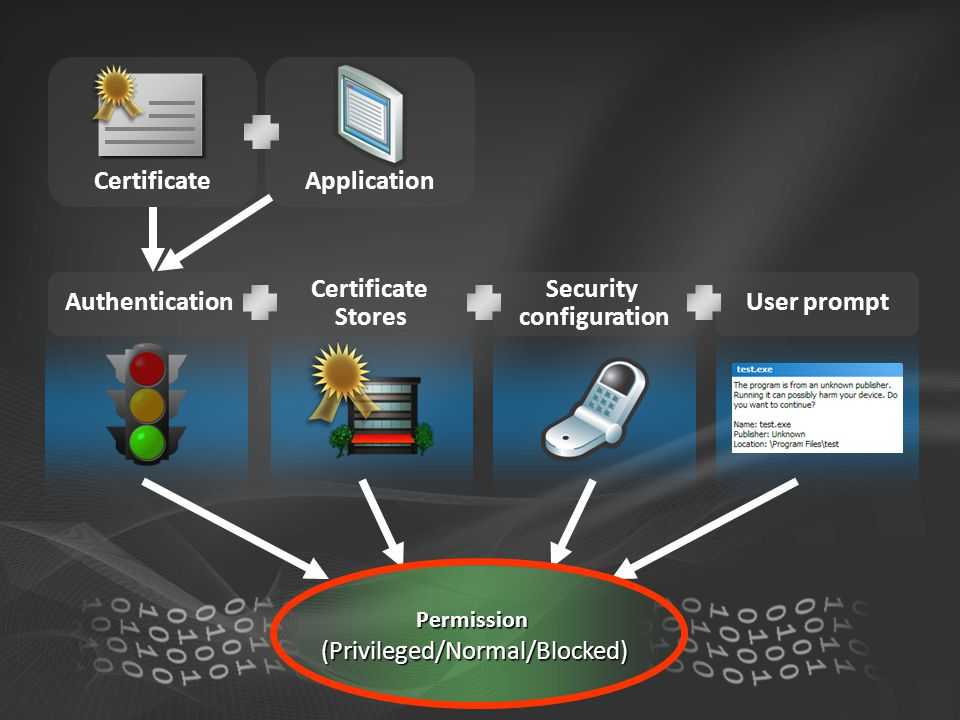 Permission (Privileged/Normal/Blocked) CertificateApplication Authentication Certificate Stores Security configuration User prompt