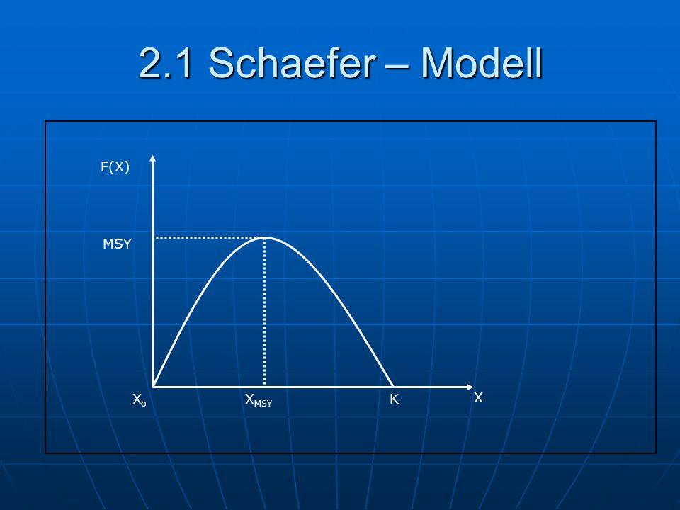 2.1 Schaefer – Modell F(X) X X MSY K MSY XoXo
