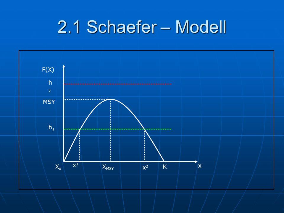 2.1 Schaefer – Modell F(X) X X MSY K MSY XoXo h1h1 h2h2 x1x1 x2x2