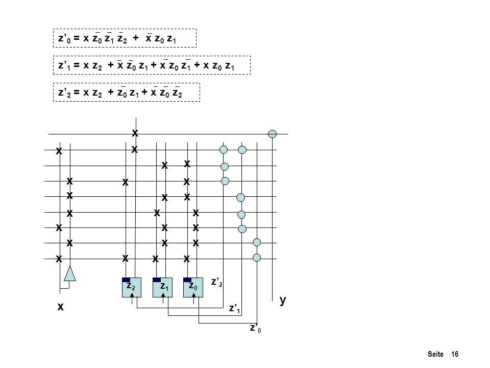Seite 16 z' 0 = x z 0 z 1 z 2 + x z 0 z 1 z' 1 = x z 2 + x z 0 z 1 + x z 0 z 1 + x z 0 z 1 z' 2 = x z 2 + z 0 z 1 + x z 0 z 2 y z' 0 z' 1 z' 2 x xx x xx xx xx x x x x x x x x x x x x x x x z2z2 z1z1 z0z0