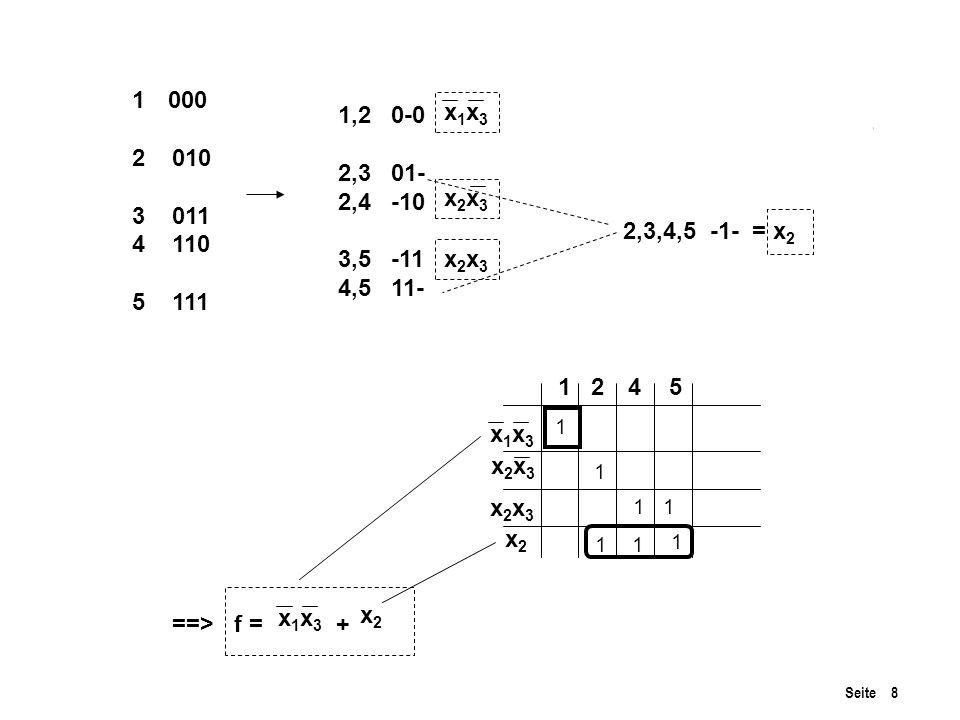 Seite 8 Fig 4.1 P 169 1000 2 010 3 011 4 110 5 111 1,2 0-0 2,3 01- 2,4 -10 3,5 -11 4,5 11- 2,3,4,5 -1- = x 2 x1x3x1x3 x2x3x2x3 x2x3x2x3 x1x3x1x3 x2x3x2x3 x2x3x2x3 x2x2 1245 ==> f = + 1 1 1 1 1 1 1 x1x3x1x3 x2x2