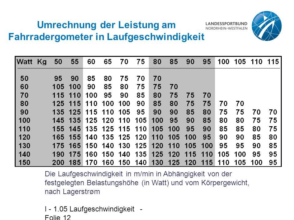 I - 1.05 Laufgeschwindigkeit - Folie 12 Umrechnung der Leistung am Fahrradergometer in Laufgeschwindigkeit Die Laufgeschwindigkeit in m/min in Abhängigkeit von der festgelegten Belastungshöhe (in Watt) und vom Körpergewicht, nach Lagerstrøm