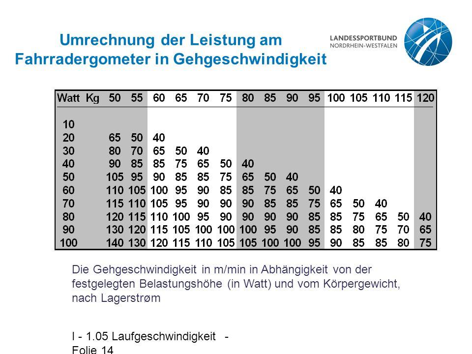 I - 1.05 Laufgeschwindigkeit - Folie 14 Umrechnung der Leistung am Fahrradergometer in Gehgeschwindigkeit Die Gehgeschwindigkeit in m/min in Abhängigkeit von der festgelegten Belastungshöhe (in Watt) und vom Körpergewicht, nach Lagerstrøm