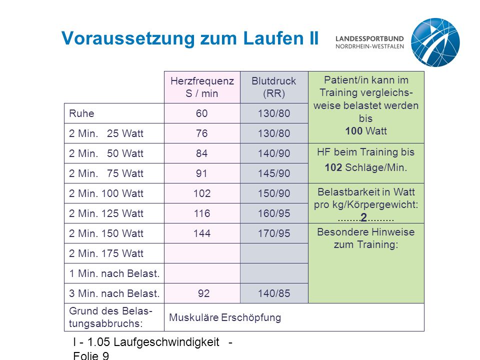 I - 1.05 Laufgeschwindigkeit - Folie 9 Voraussetzung zum Laufen II Herzfrequenz S / min Blutdruck (RR) Patient/in kann im Training vergleichs- weise belastet werden bis 100 Watt Ruhe 2 Min.