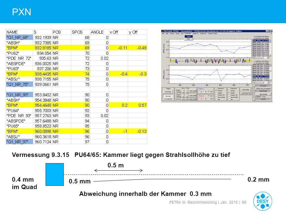 PETRA III- Recommissioning | Jan. 2015 | 69 PXN Vermessung 9.3.15 PU64/65: Kammer liegt gegen Strahlsollhöhe zu tief 0.5 m 0.2 mm 0.5 mm 0.4 mm im Qua