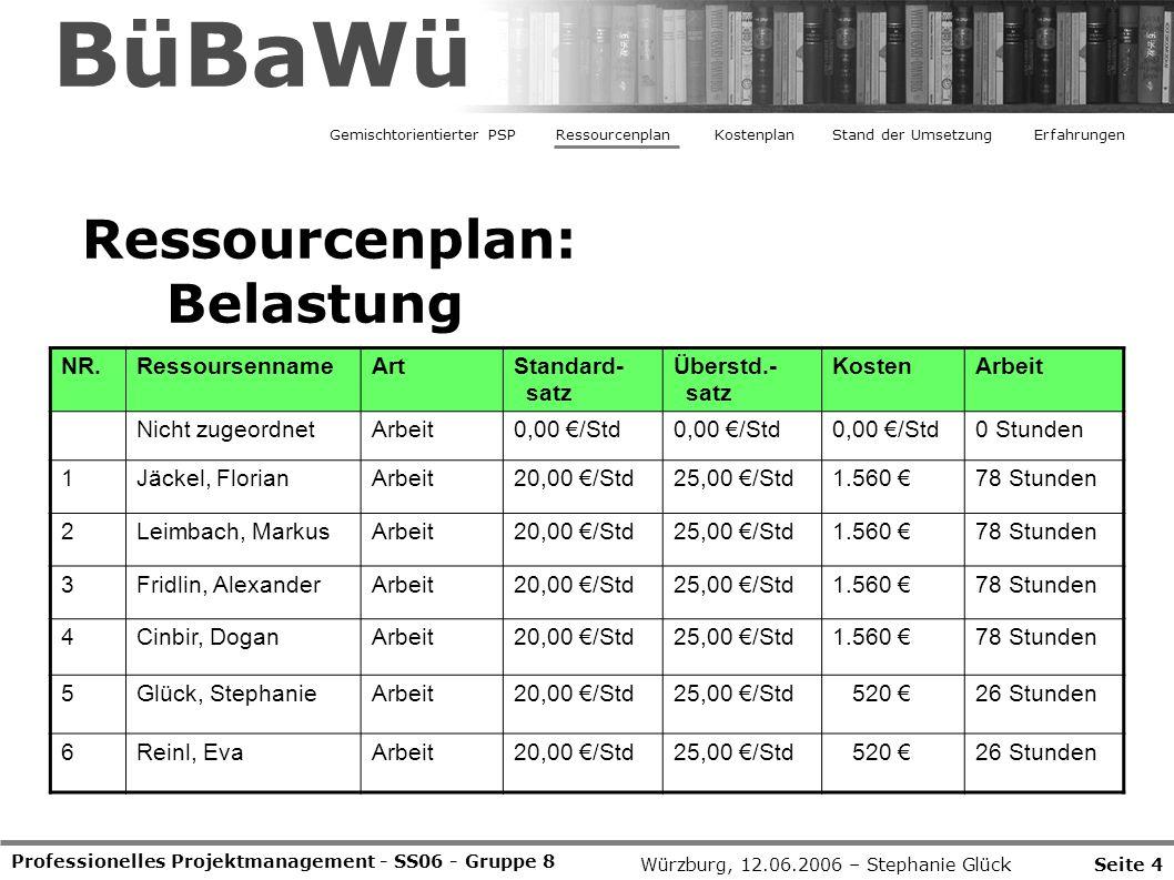 Professionelles Projektmanagement - SS06 - Gruppe 8 Ressourcenplan: Belastung Seite 4Würzburg, 12.06.2006 – Stephanie Glück BüBaWü Gemischtorientierter PSPRessourcenplanStand der UmsetzungErfahrungenKostenplan NR.RessoursennameArtStandard- satz Überstd.- satz KostenArbeit Nicht zugeordnetArbeit0,00 €/Std 0 Stunden 1Jäckel, FlorianArbeit20,00 €/Std25,00 €/Std1.560 €78 Stunden 2Leimbach, MarkusArbeit20,00 €/Std25,00 €/Std1.560 €78 Stunden 3Fridlin, AlexanderArbeit20,00 €/Std25,00 €/Std1.560 €78 Stunden 4Cinbir, DoganArbeit20,00 €/Std25,00 €/Std1.560 €78 Stunden 5Glück, StephanieArbeit20,00 €/Std25,00 €/Std 520 €26 Stunden 6Reinl, EvaArbeit20,00 €/Std25,00 €/Std 520 €26 Stunden