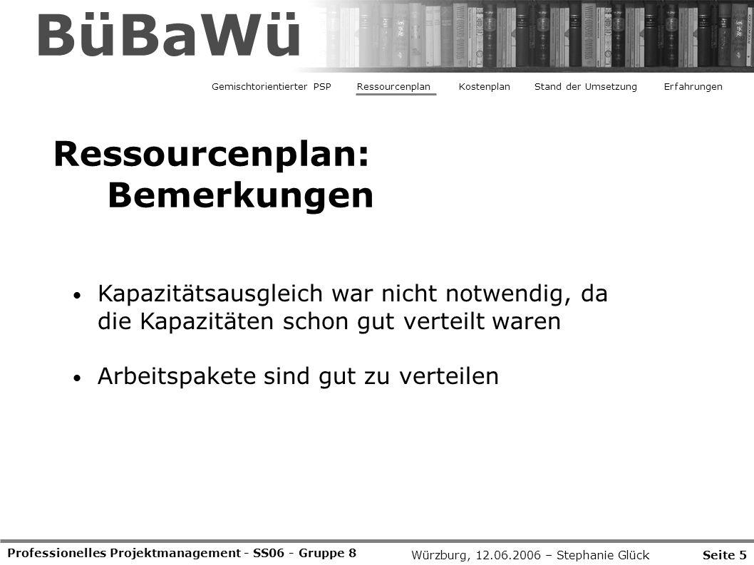 Professionelles Projektmanagement - SS06 - Gruppe 8 Seite 5Würzburg, 12.06.2006 – Stephanie Glück BüBaWü Ressourcenplan: Bemerkungen Gemischtorientierter PSPRessourcenplanStand der UmsetzungErfahrungenKostenplan Kapazitätsausgleich war nicht notwendig, da die Kapazitäten schon gut verteilt waren Arbeitspakete sind gut zu verteilen