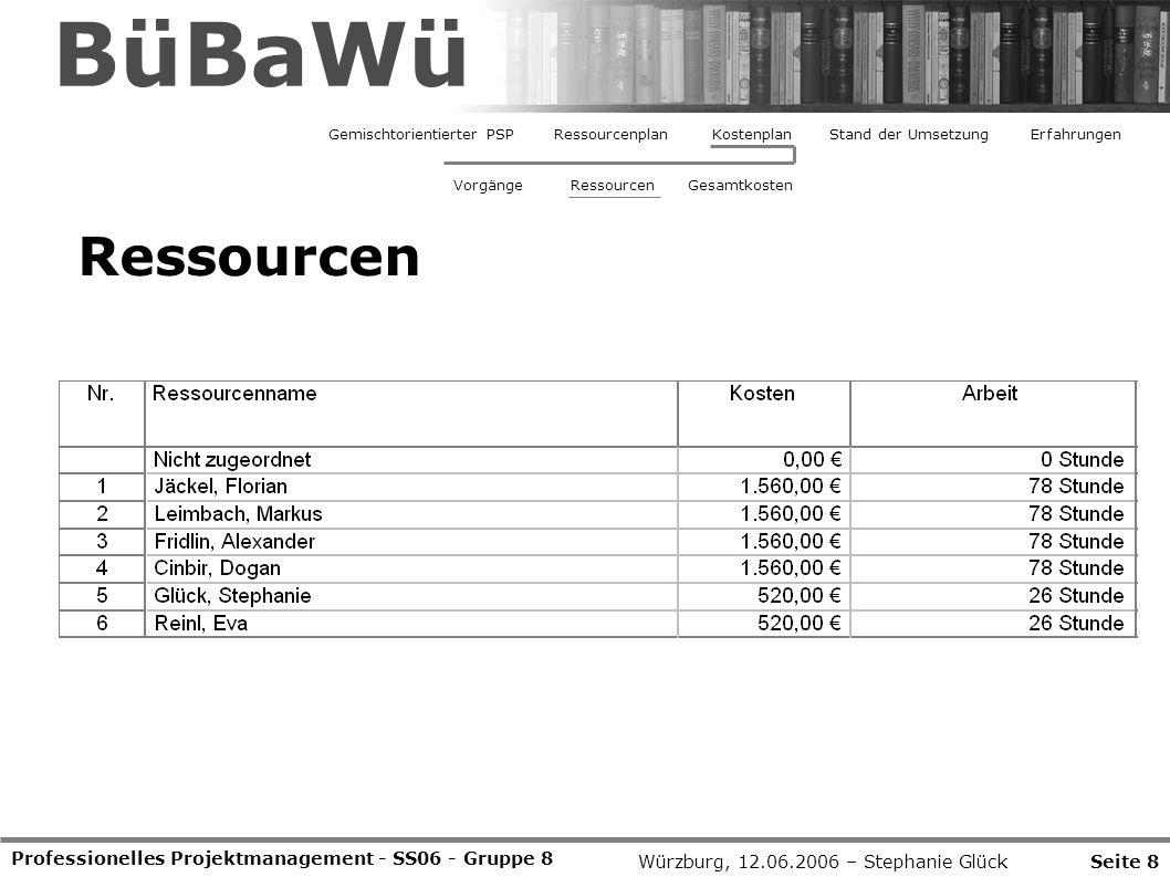 Professionelles Projektmanagement - SS06 - Gruppe 8 Seite 8Würzburg, 12.06.2006 – Stephanie Glück BüBaWü Ressourcen Gemischtorientierter PSPRessourcenplanStand der UmsetzungErfahrungenKostenplan VorgängeRessourcenGesamtkosten