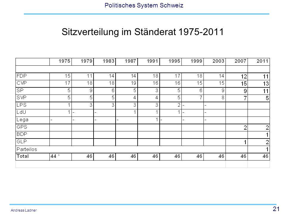 21 Politisches System Schweiz Andreas Ladner Sitzverteilung im Ständerat 1975-2011
