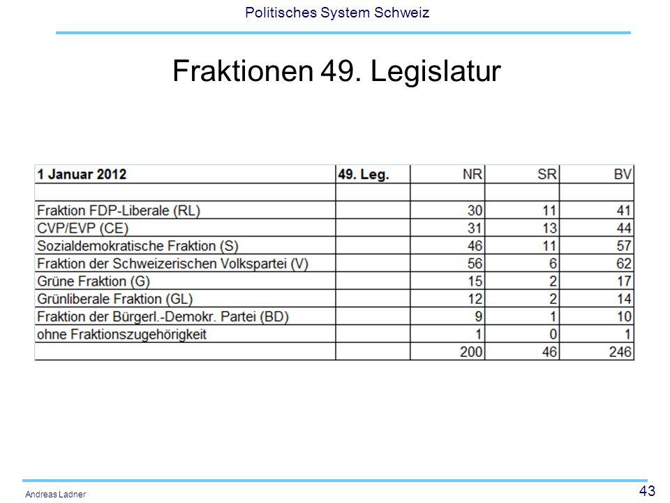 43 Politisches System Schweiz Andreas Ladner Fraktionen 49. Legislatur