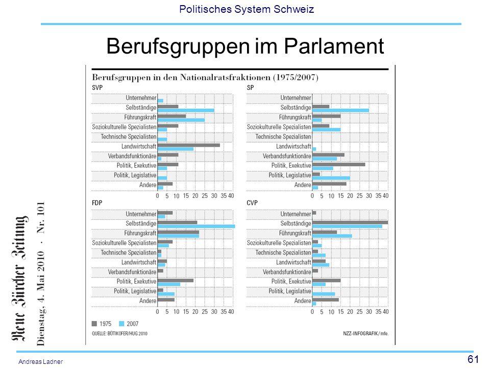 61 Politisches System Schweiz Andreas Ladner Berufsgruppen im Parlament