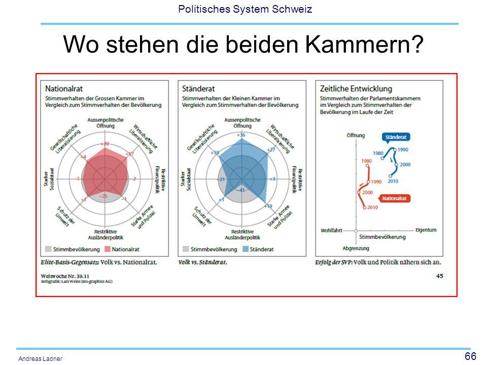66 Politisches System Schweiz Andreas Ladner Wo stehen die beiden Kammern?