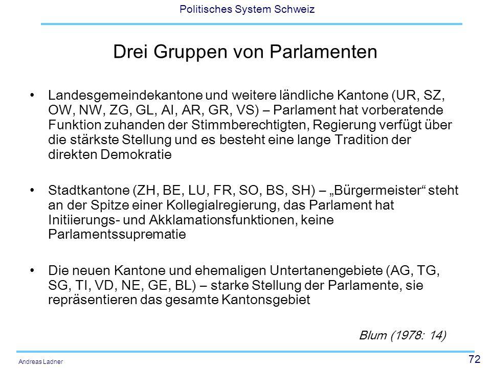 72 Politisches System Schweiz Andreas Ladner Drei Gruppen von Parlamenten Landesgemeindekantone und weitere ländliche Kantone (UR, SZ, OW, NW, ZG, GL,