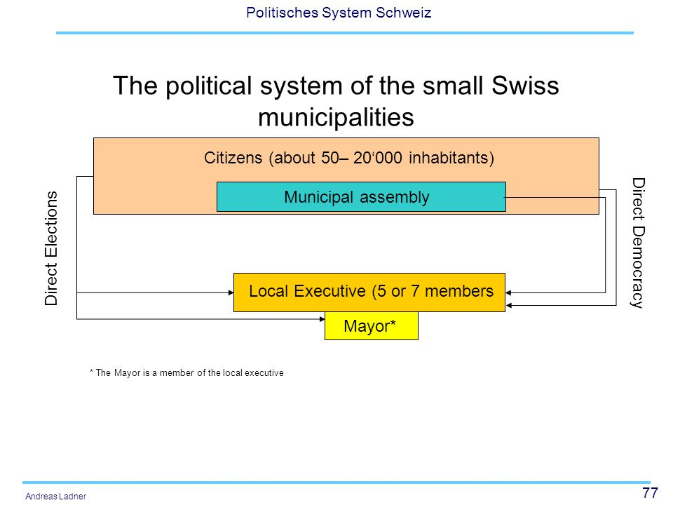 77 Politisches System Schweiz Andreas Ladner The political system of the small Swiss municipalities Citizens (about 50– 20'000 inhabitants) Municipal assembly Local Executive (5 or 7 members Mayor* Direct Elections Direct Democracy * The Mayor is a member of the local executive