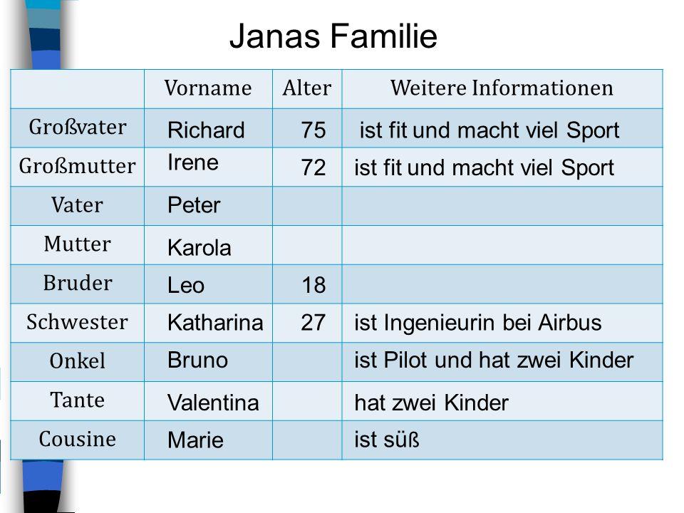 VornameAlterWeitere Informationen Großvater Großmutter Vater Mutter Bruder Schwester Onkel Tante Cousine Janas Familie Richard Irene Peter Karola Leo
