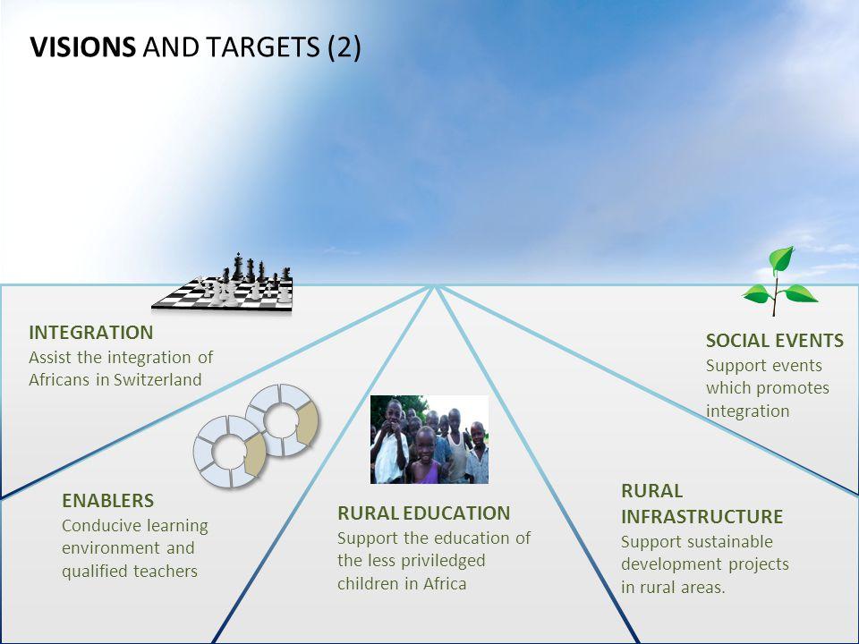 VISIONEN UND ZIELE (1) Integration durch Interaktion Investieren in die Bildung von Kindern Infrastruktur (Schule etc) und qualifizierte Lehrpersonen Inside Africa Switzerland Entwicklungs- zusammenarbeit