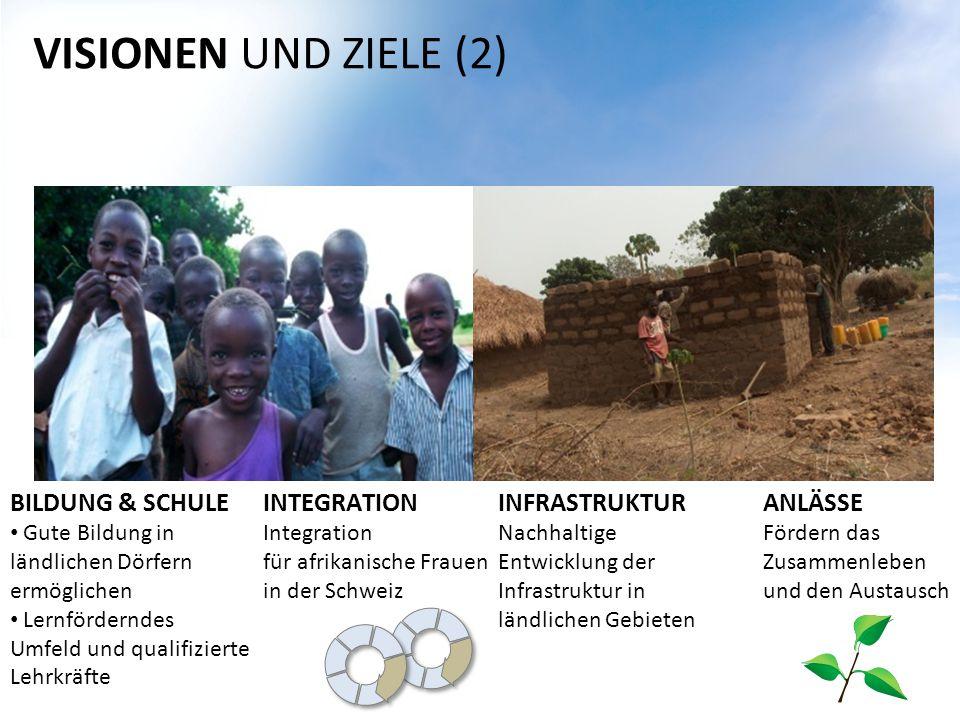 VISIONEN UND ZIELE (2) BILDUNG & SCHULE Gute Bildung in ländlichen Dörfern ermöglichen Lernförderndes Umfeld und qualifizierte Lehrkräfte INTEGRATION Integration für afrikanische Frauen in der Schweiz INFRASTRUKTUR Nachhaltige Entwicklung der Infrastruktur in ländlichen Gebieten ANLÄSSE Fördern das Zusammenleben und den Austausch