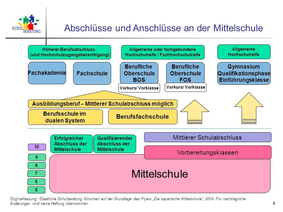 """Abschlüsse und Anschlüsse an der Mittelschule Originalfassung: Staatliche Schulberatung München auf der Grundlage des Flyers """"Die bayerische Mittelsch"""