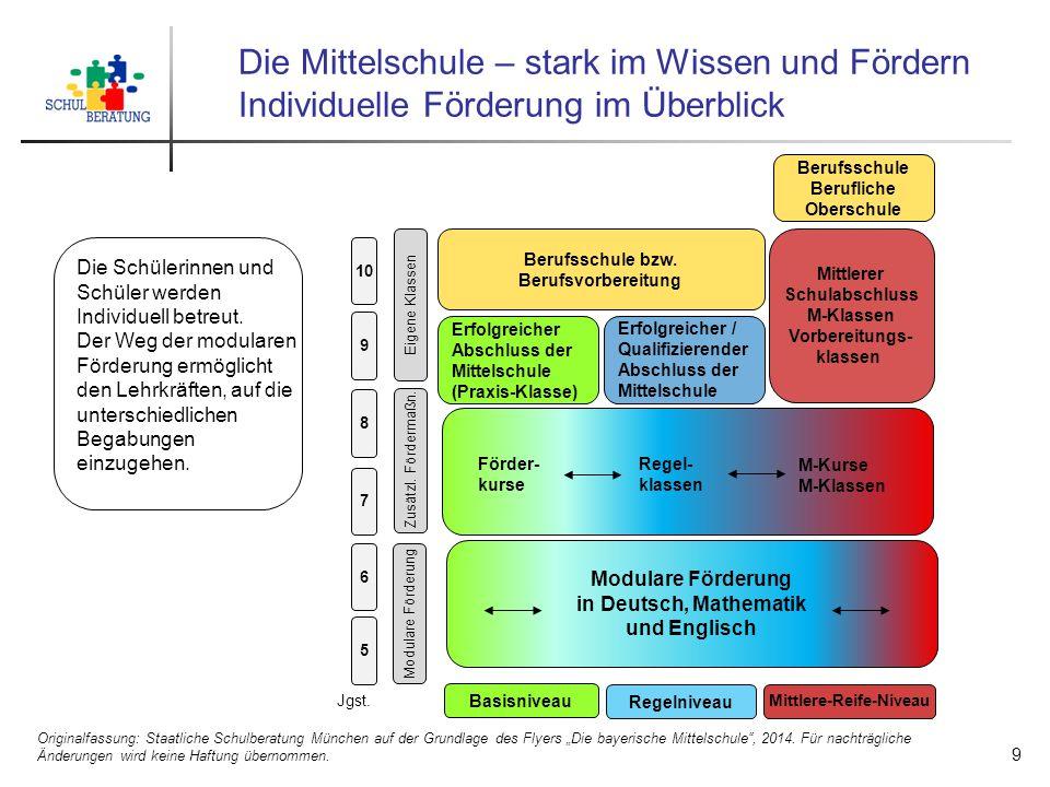 Die Mittelschule – stark im Wissen und Fördern Individuelle Förderung im Überblick Originalfassung: Staatliche Schulberatung München auf der Grundlage