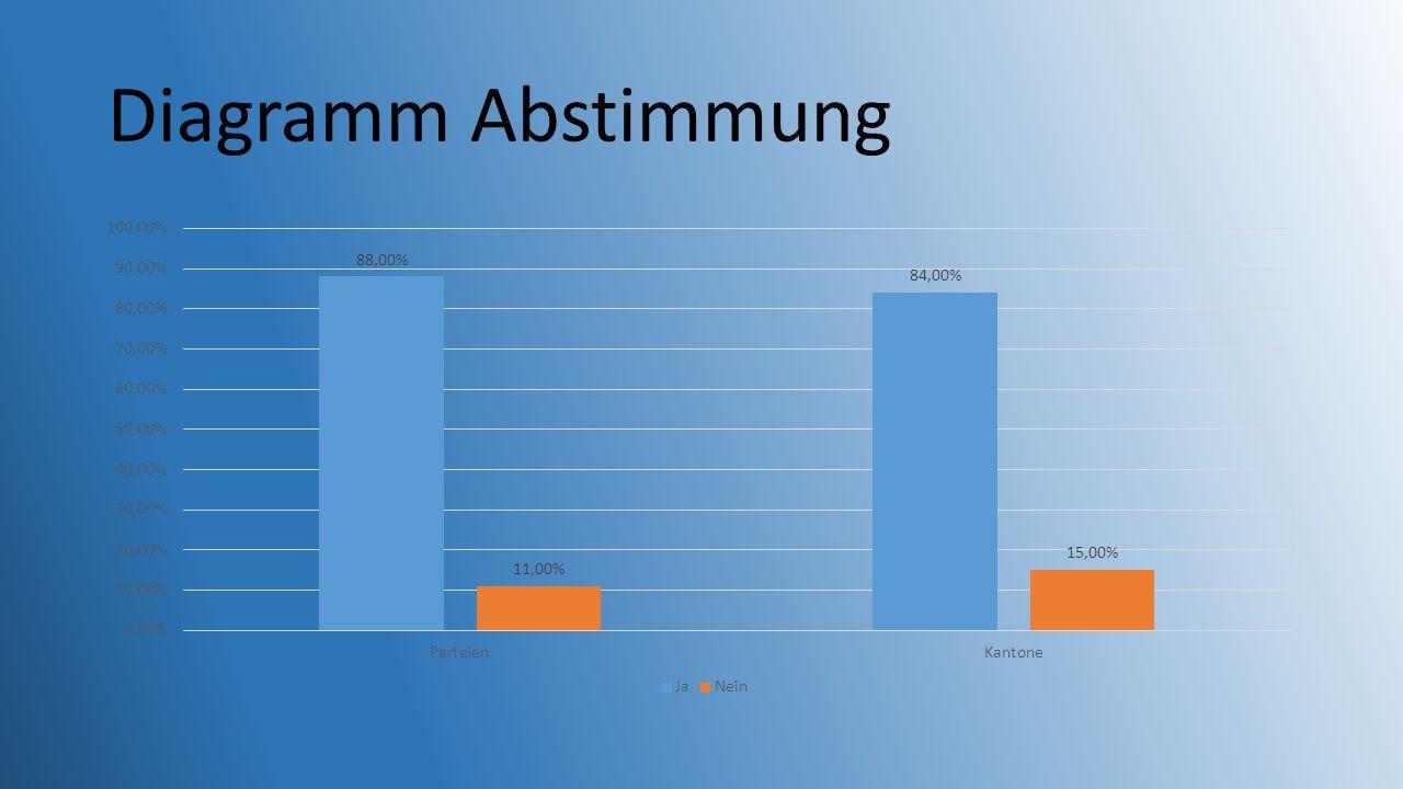Diagramm Abstimmung