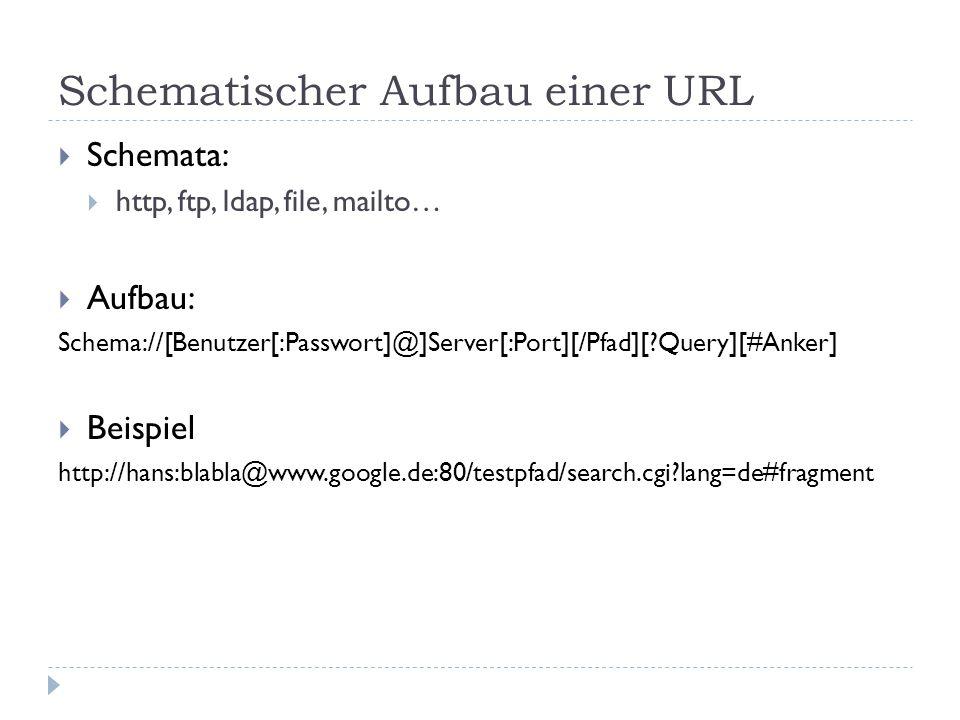 Schematischer Aufbau einer URL  Schemata:  http, ftp, ldap, file, mailto…  Aufbau: Schema://[Benutzer[:Passwort]@]Server[:Port][/Pfad][ Query][#Anker]  Beispiel http://hans:blabla@www.google.de:80/testpfad/search.cgi lang=de#fragment