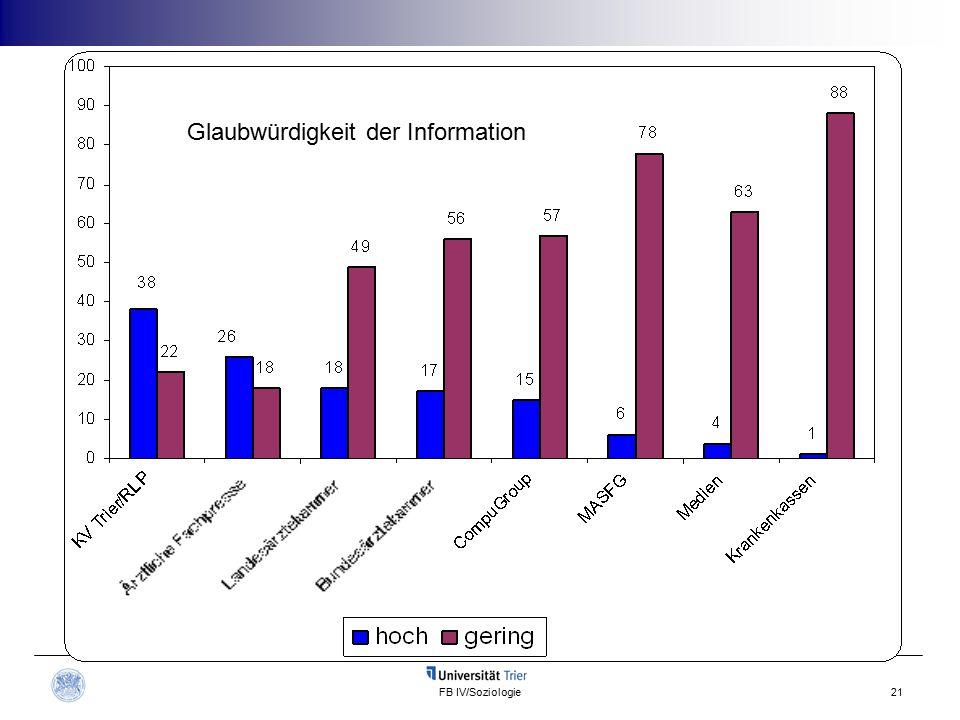 FB IV/Soziologie21 Glaubwürdigkeit der Information