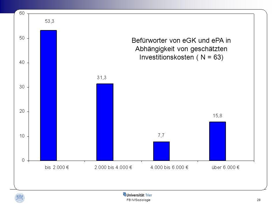 FB IV/Soziologie28 Befürworter von eGK und ePA in Abhängigkeit von geschätzten Investitionskosten ( N = 63)
