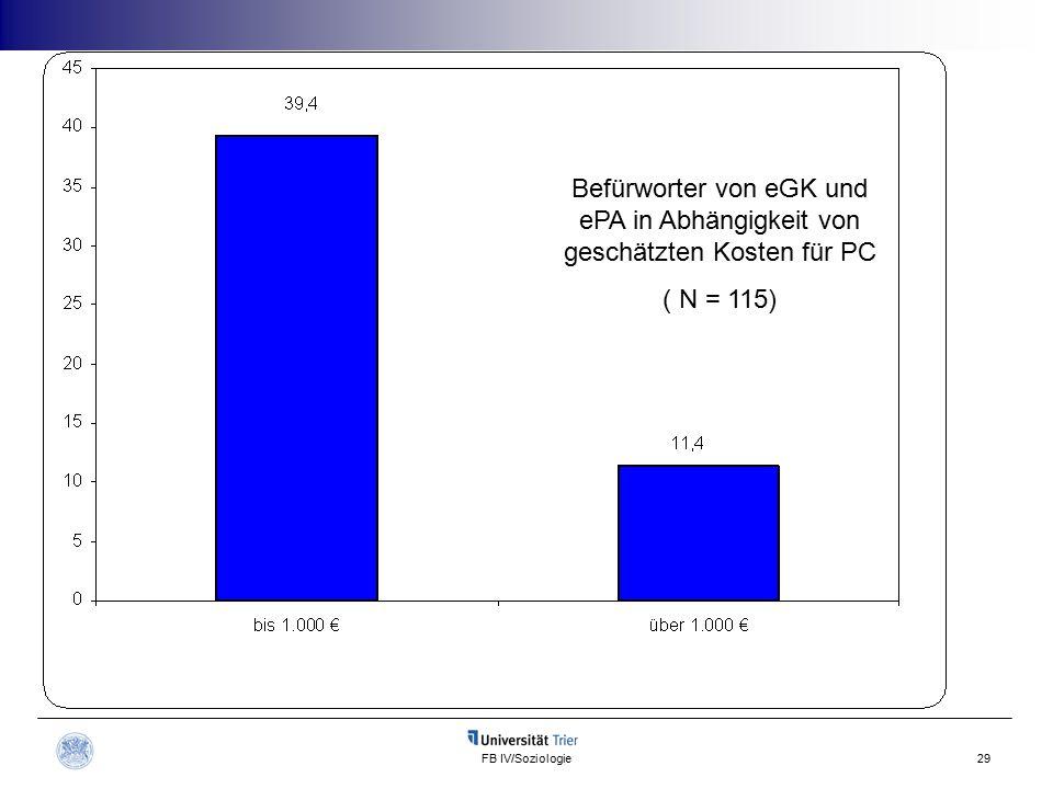 FB IV/Soziologie29 Befürworter von eGK und ePA in Abhängigkeit von geschätzten Kosten für PC ( N = 115)