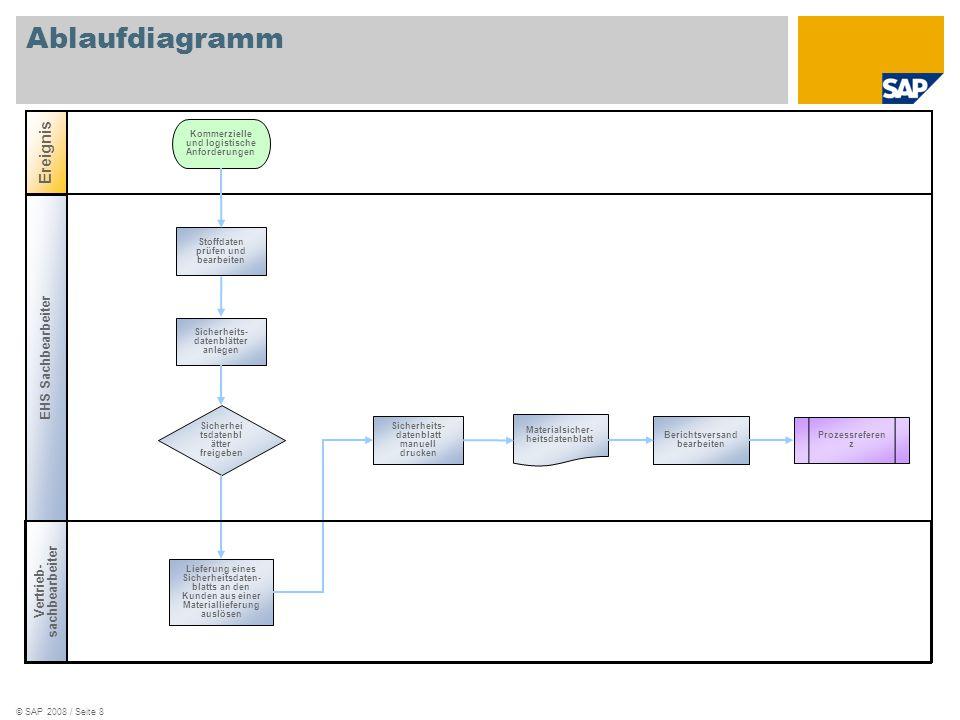 © SAP 2008 / Seite 8 Ablaufdiagramm Ereignis Materialsicher- heitsdatenblatt Sicherheits- datenblatt manuell drucken Berichtsversand bearbeiten EHS Sa