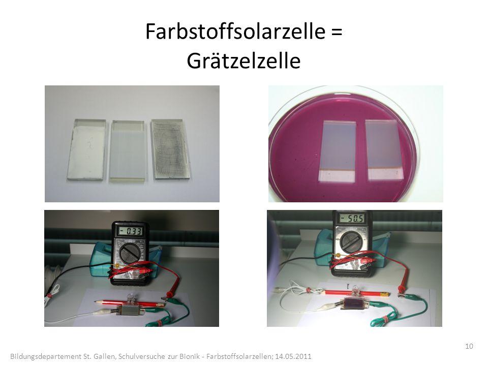 Farbstoffsolarzelle = Grätzelzelle 10 Bildungsdepartement St.